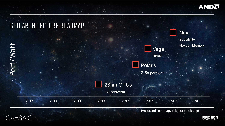 AMD Radeon Technologies Group Roadmap Vega Polaris Navi